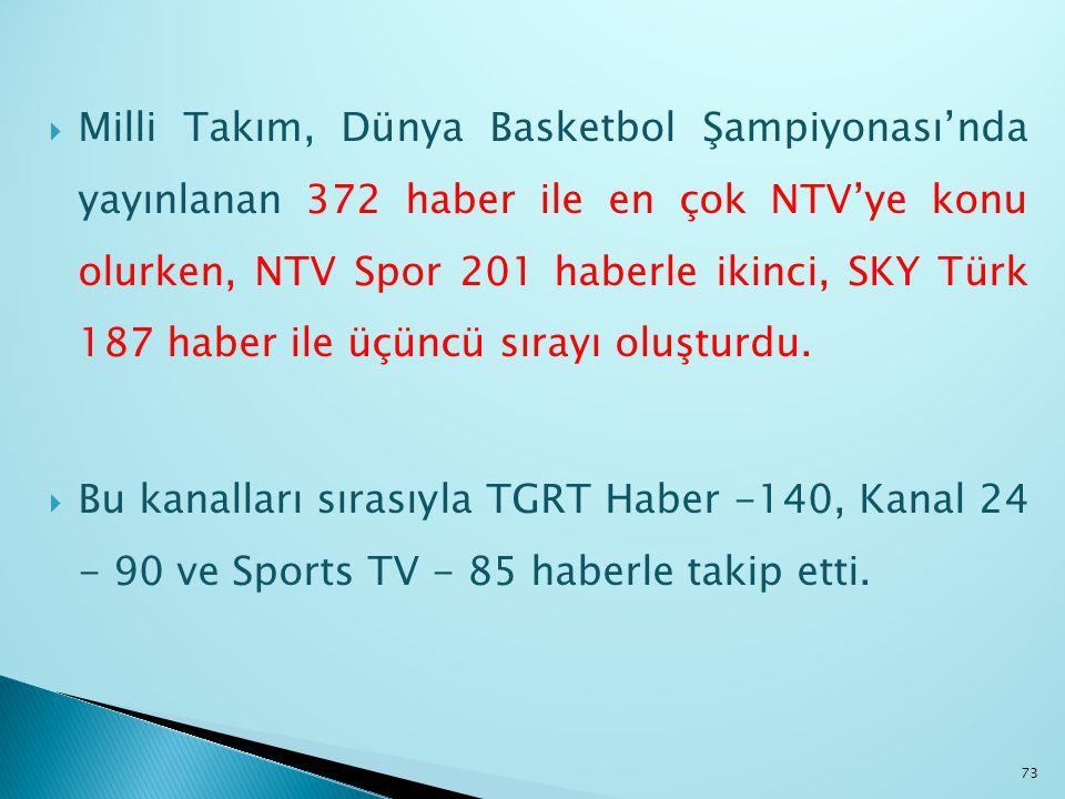 Milli Takım, Dünya Basketbol Şampiyonası'nda yayınlanan 372 haber ile en çok NTV'ye konu olurken, NTV Spor 201 haberle ikinci, SKY Türk 187 haber ile üçüncü sırayı oluşturdu.