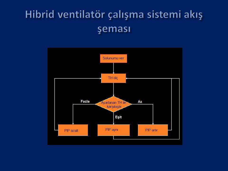 Hibrid ventilatör çalışma sistemi akış şeması