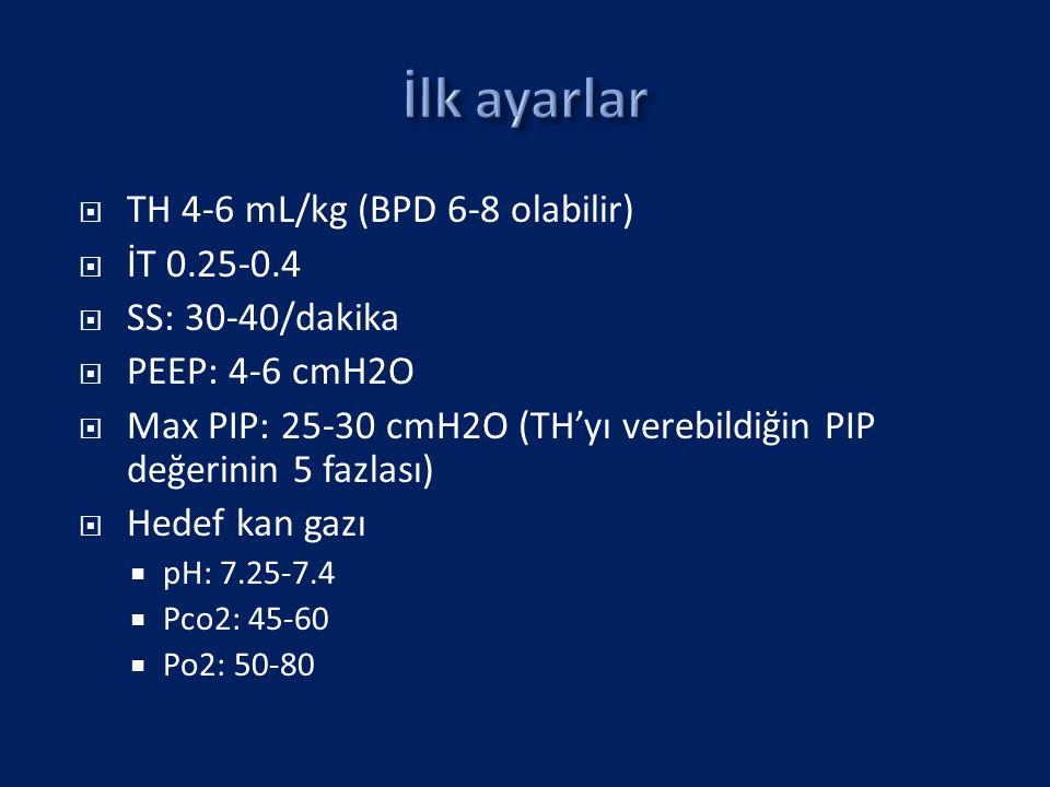 İlk ayarlar TH 4-6 mL/kg (BPD 6-8 olabilir) İT 0.25-0.4