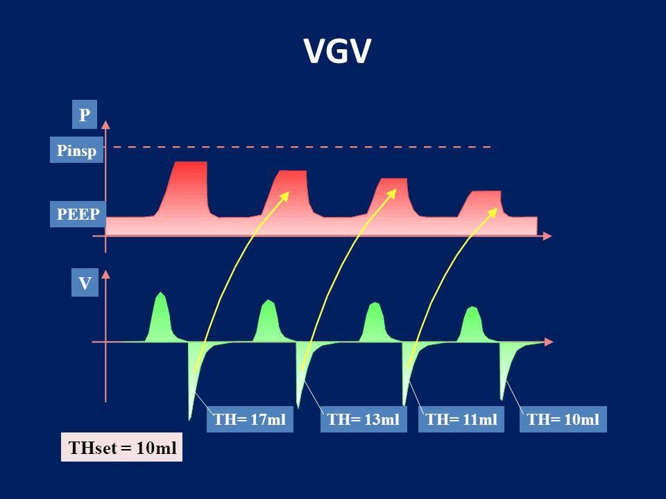 VGV P V THset = 10ml Pinsp PEEP TH= 17ml TH= 13ml TH= 11ml TH= 10ml