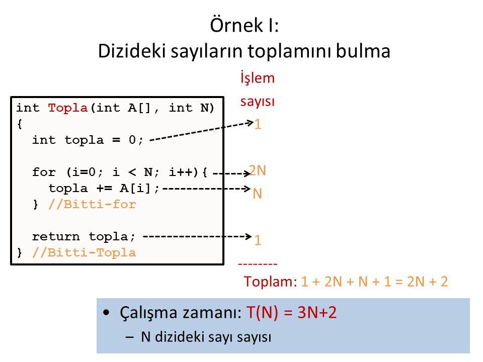Örnek I: Dizideki sayıların toplamını bulma