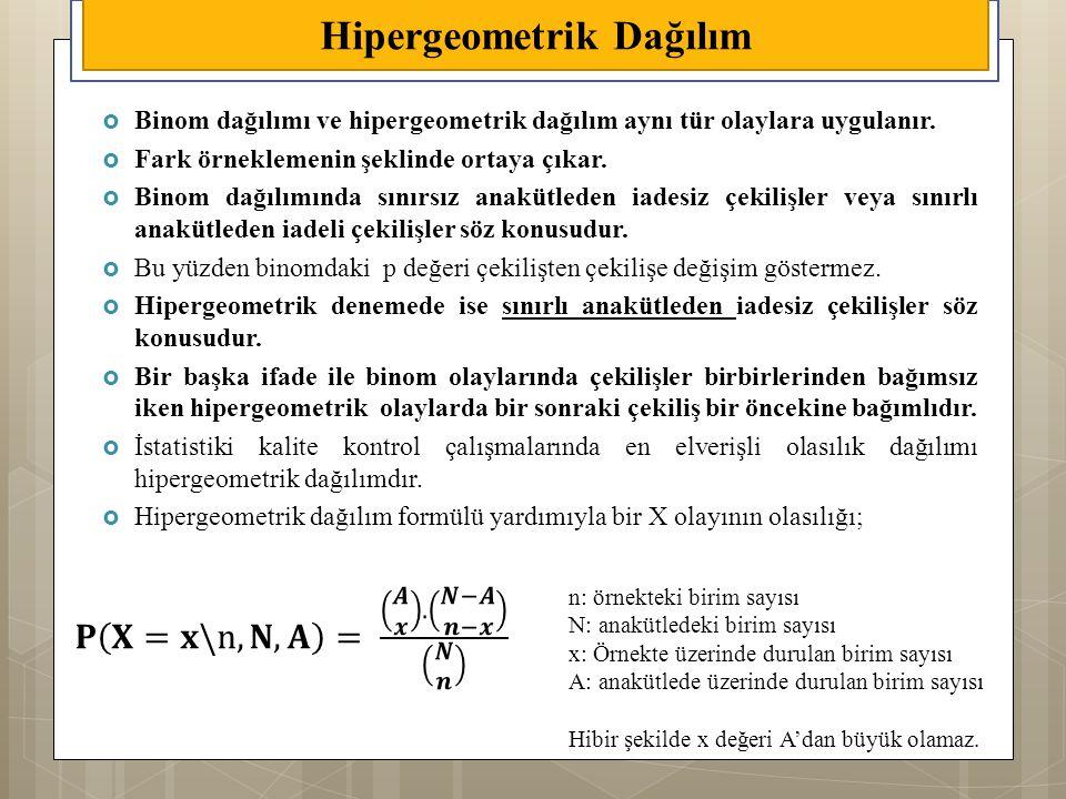 Hipergeometrik Dağılım