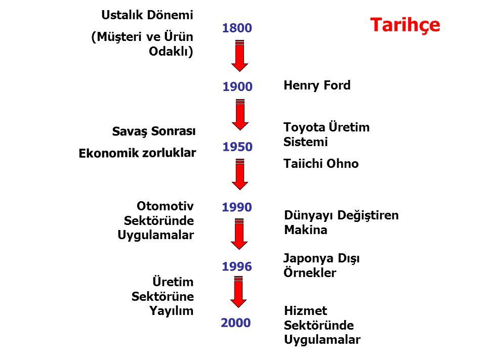 Tarihçe Ustalık Dönemi (Müşteri ve Ürün Odaklı) 1800 1900 Henry Ford