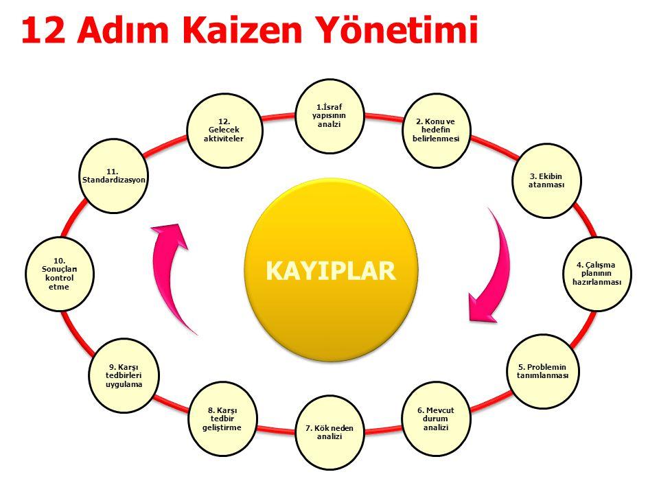 12 Adım Kaizen Yönetimi KAYIPLAR 35 1.İsraf yapısının analzi