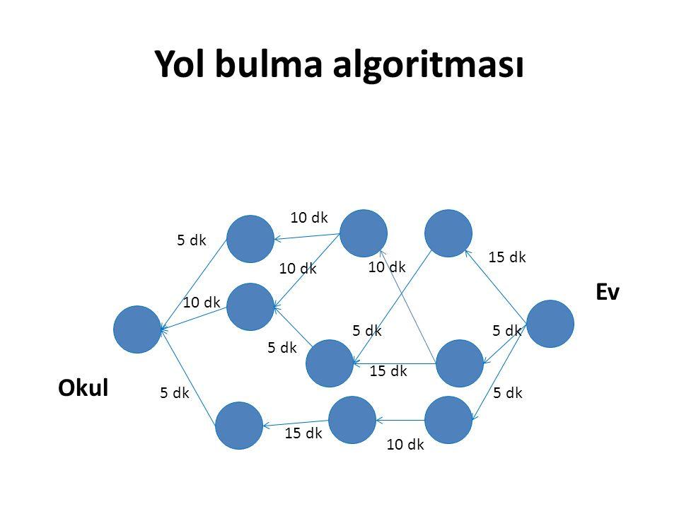 Yol bulma algoritması Okul Ev 5 dk 10 dk 15 dk 10 dk