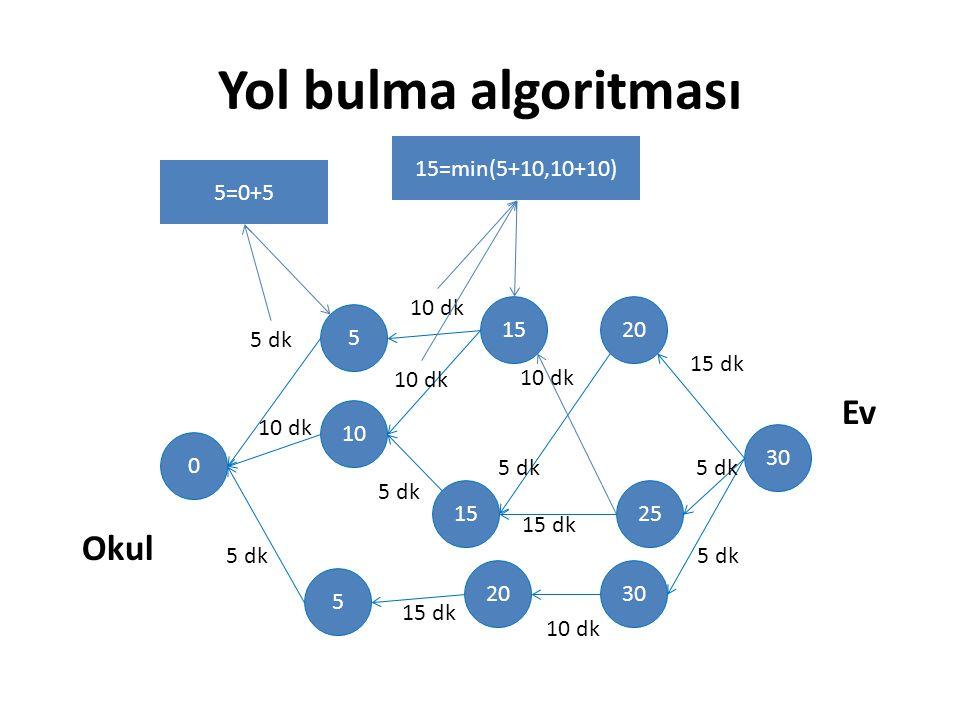 Yol bulma algoritması Ev Okul 15=min(5+10,10+10) 5=0+5 30 20 25 15 5