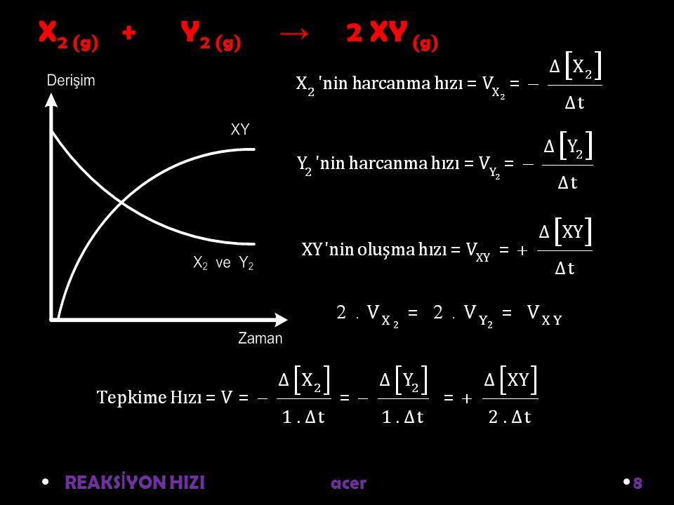X2 (g) + Y2 (g) → 2 XY (g) REAKSİYON HIZI acer 8.