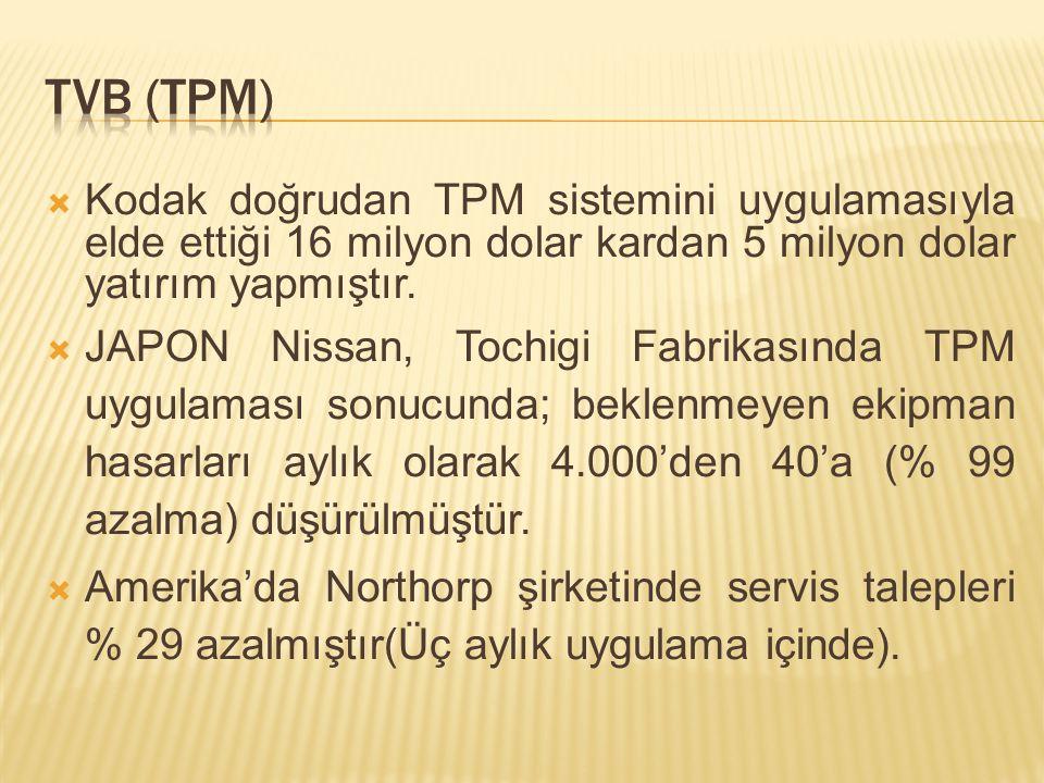 TVB (TPM) Kodak doğrudan TPM sistemini uygulamasıyla elde ettiği 16 milyon dolar kardan 5 milyon dolar yatırım yapmıştır.