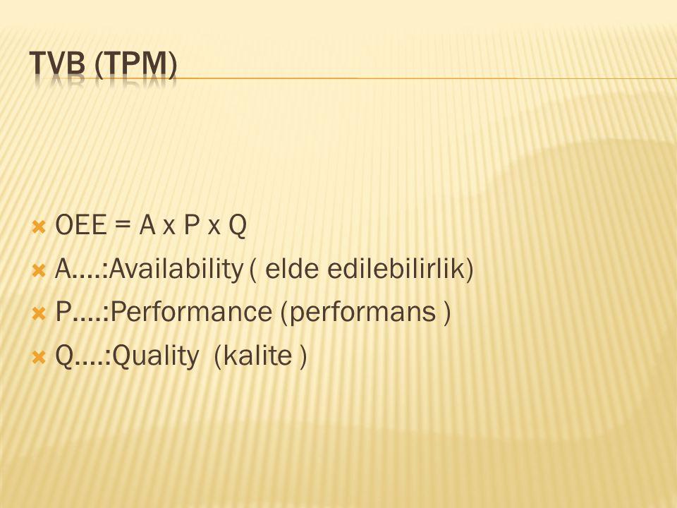 TVB (TPM) OEE = A x P x Q A….:Availability ( elde edilebilirlik)