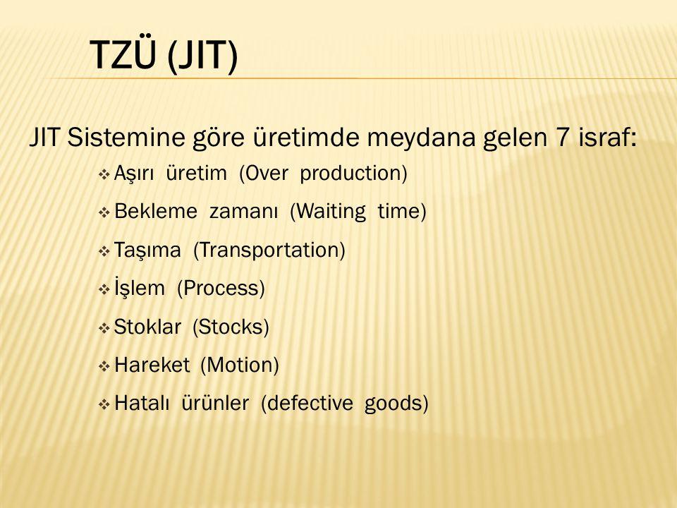 TZÜ (JIT) JIT Sistemine göre üretimde meydana gelen 7 israf: