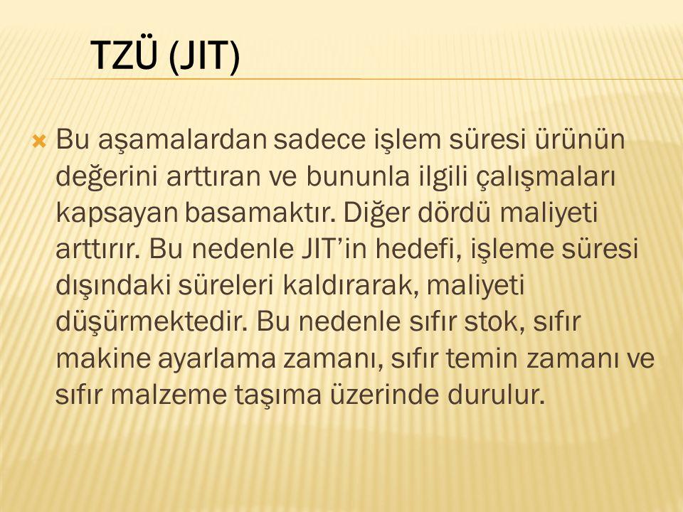 TZÜ (JIT)