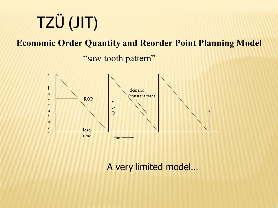 TZÜ (JIT) Economic Order Quantity and Reorder Point Planning Model