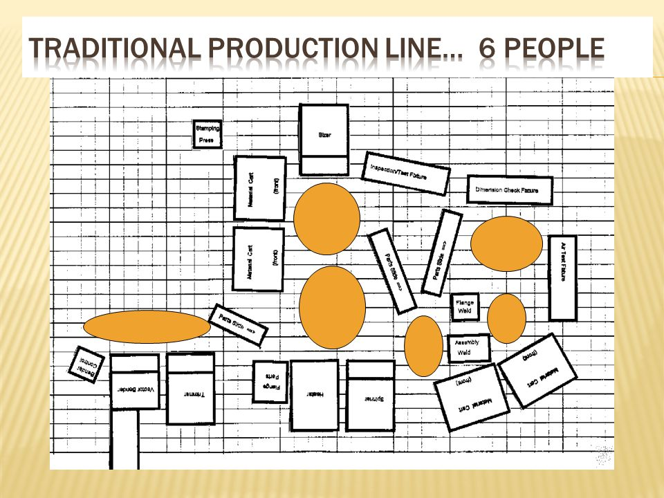 Traditional Production Line… 6 people