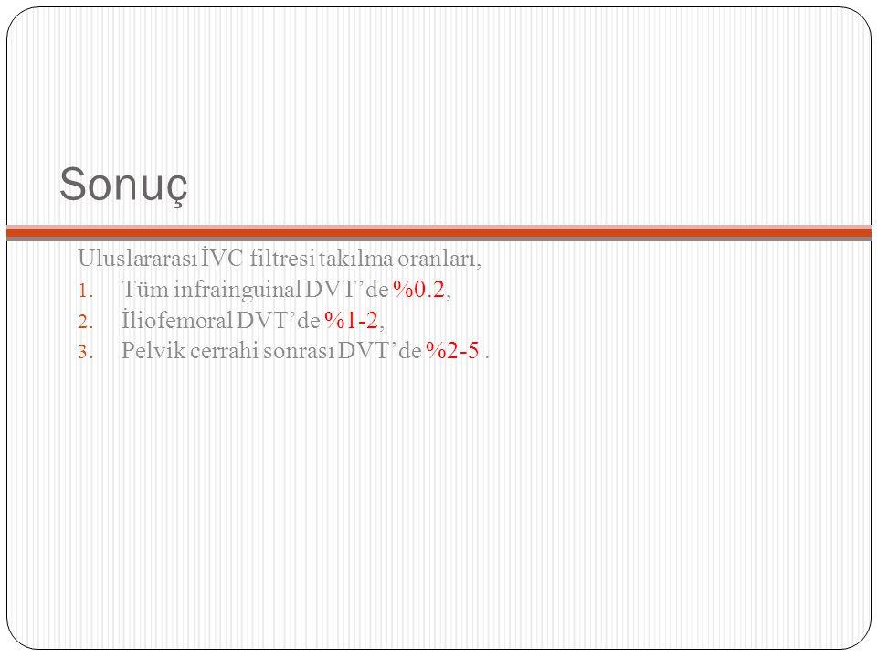 Sonuç Uluslararası İVC filtresi takılma oranları,