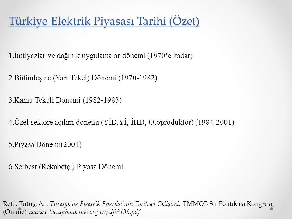 Türkiye Elektrik Piyasası Tarihi (Özet)