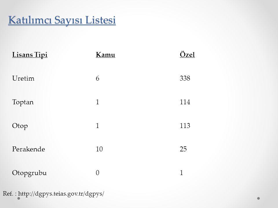 Katılımcı Sayısı Listesi