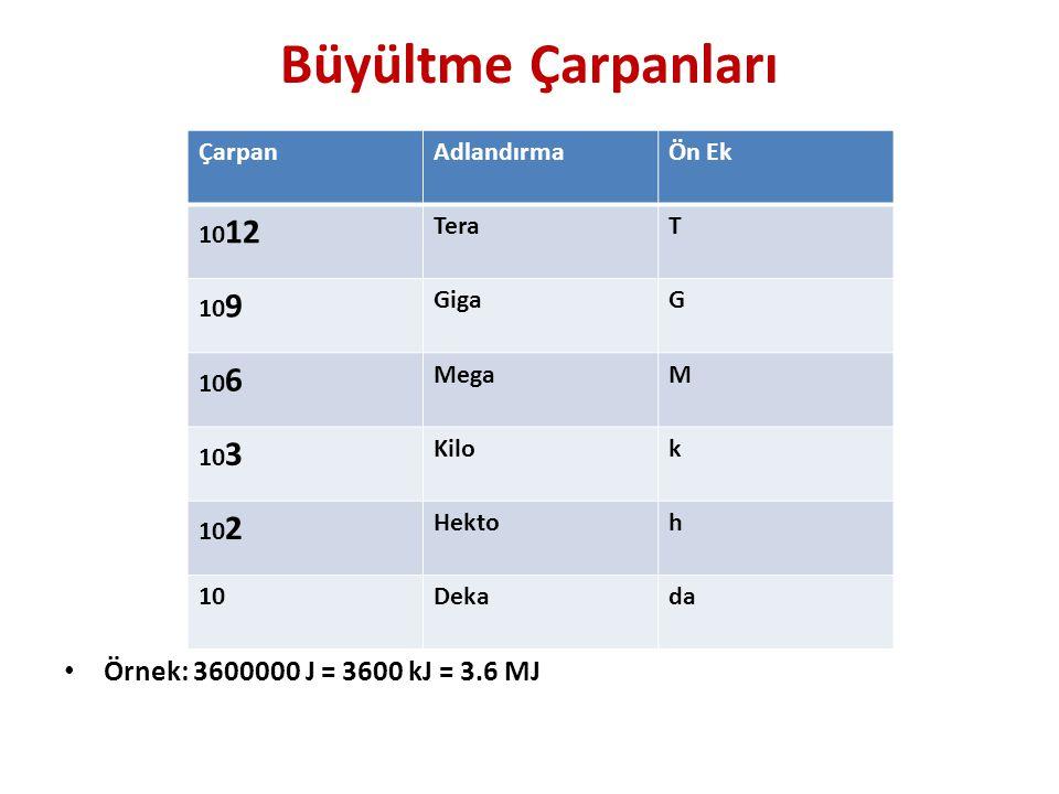 Büyültme Çarpanları Örnek: 3600000 J = 3600 kJ = 3.6 MJ Çarpan