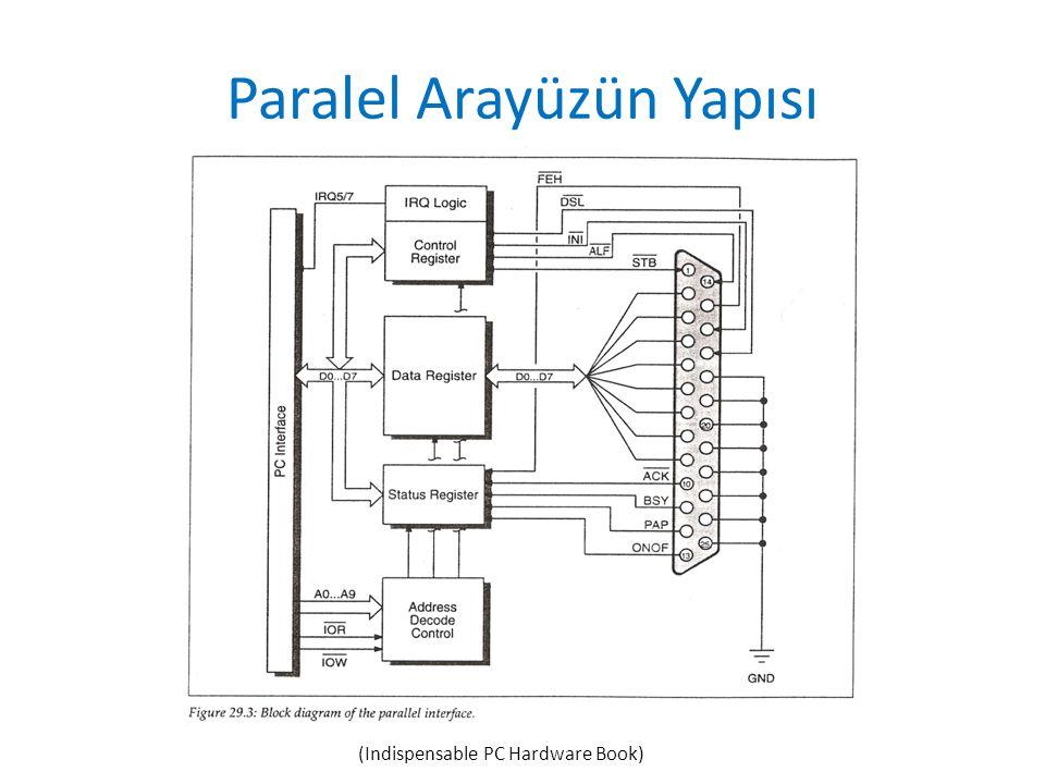 Paralel Arayüzün Yapısı