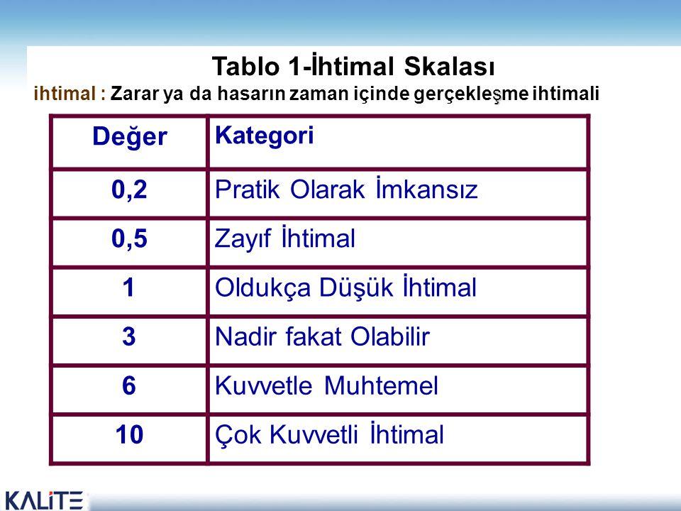Tablo 1-İhtimal Skalası