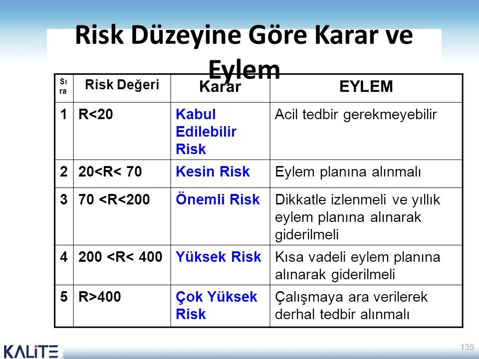 Risk Düzeyine Göre Karar ve Eylem