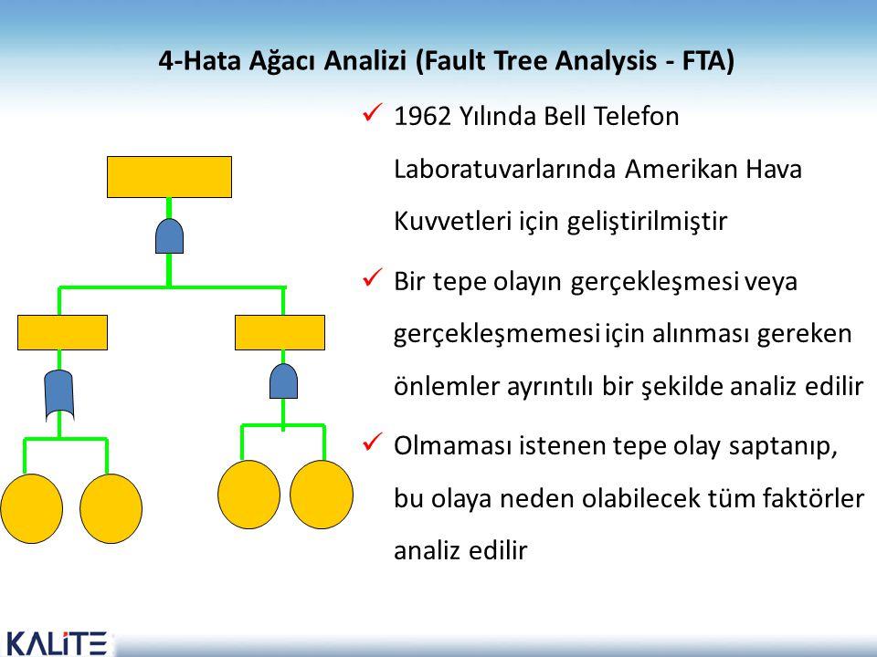 4-Hata Ağacı Analizi (Fault Tree Analysis - FTA)