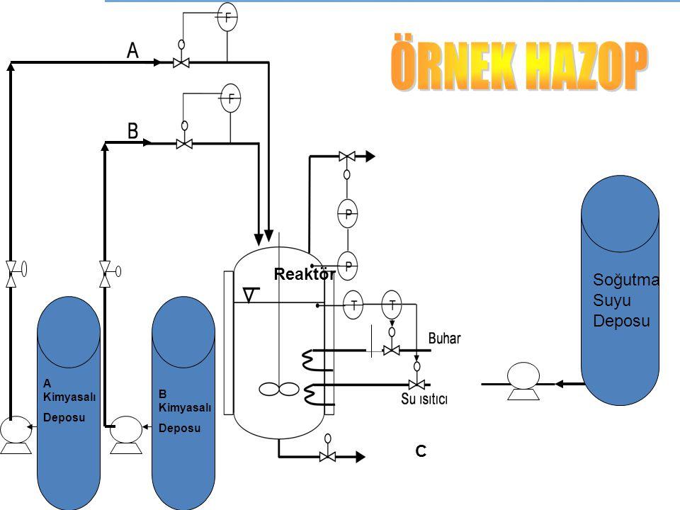 ÖRNEK HAZOP Reaktör Soğutma Suyu Deposu C A Kimyasalı B Kimyasalı
