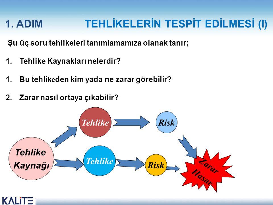 1. ADIM TEHLİKELERİN TESPİT EDİLMESİ (I)