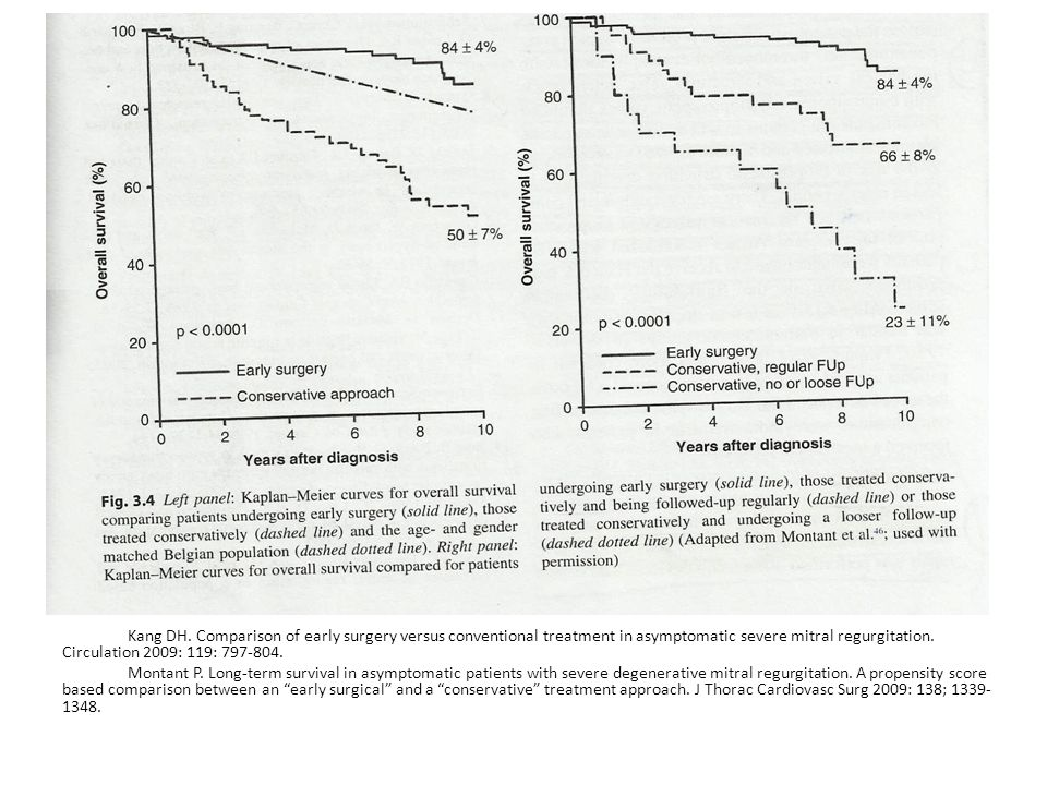 Kang DH. Comparison of early surgery versus conventional treatment in asymptomatic severe mitral regurgitation. Circulation 2009: 119: 797-804.