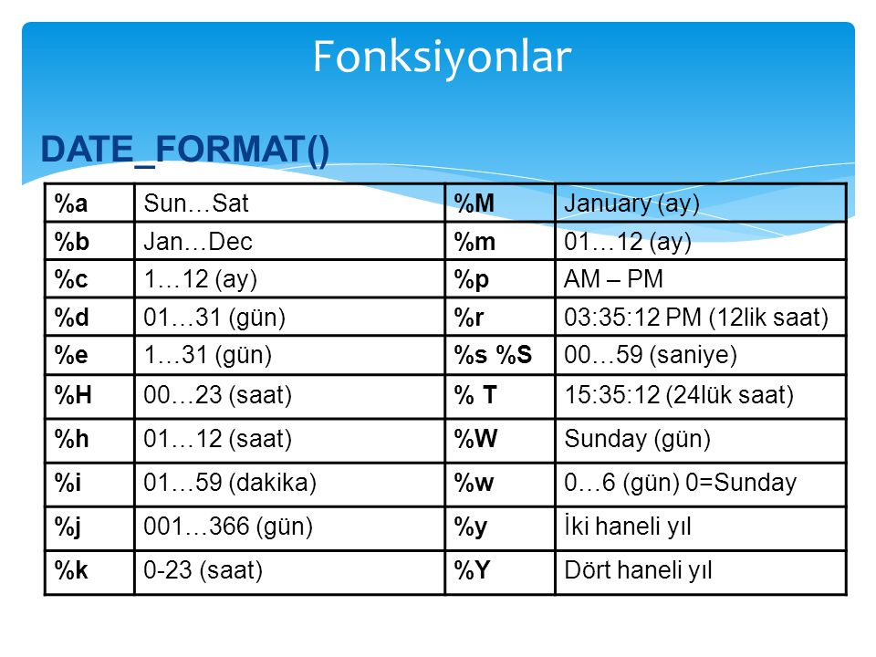 Fonksiyonlar DATE_FORMAT() %a Sun…Sat %M January (ay) %b Jan…Dec %m