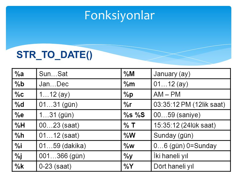 Fonksiyonlar STR_TO_DATE() %a Sun…Sat %M January (ay) %b Jan…Dec %m