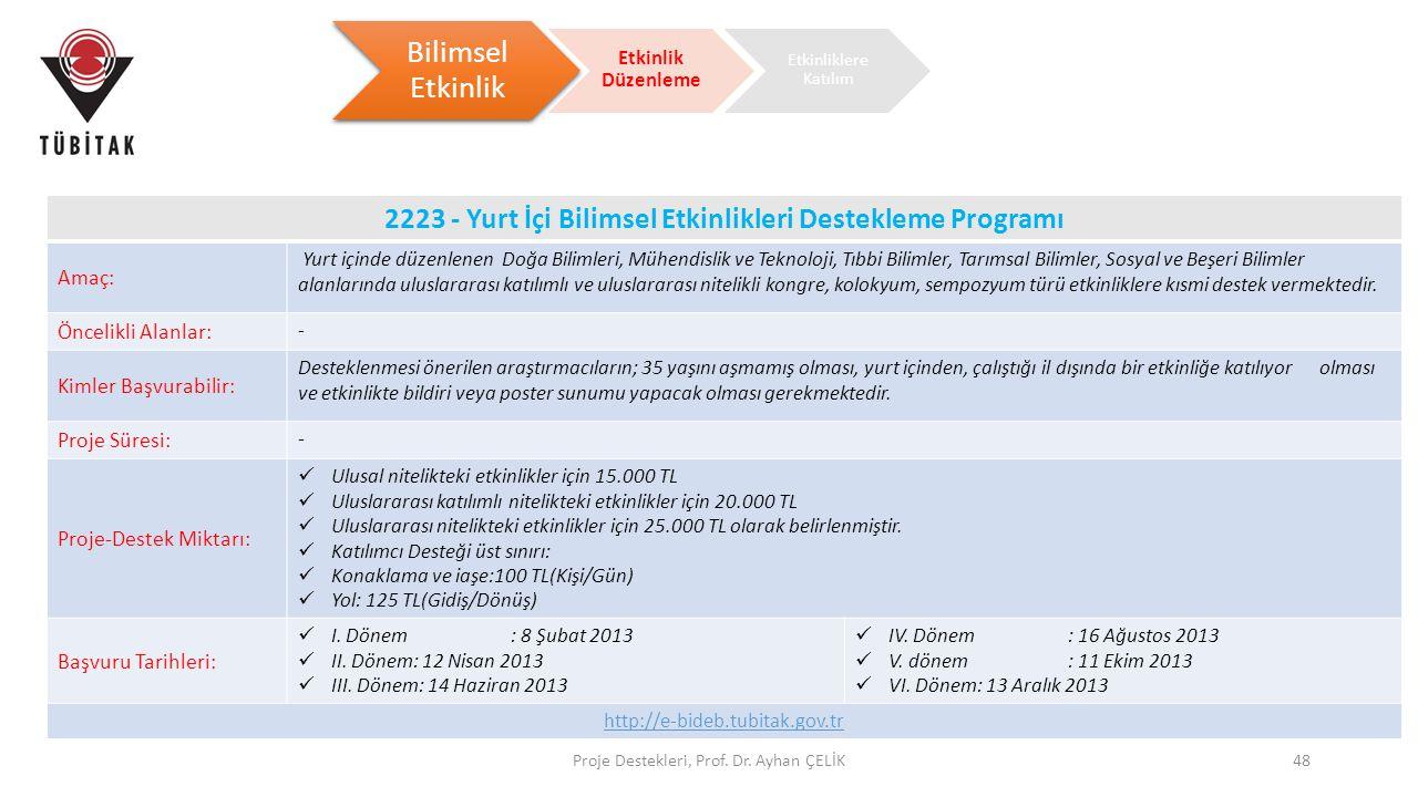 2223 - Yurt İçi Bilimsel Etkinlikleri Destekleme Programı