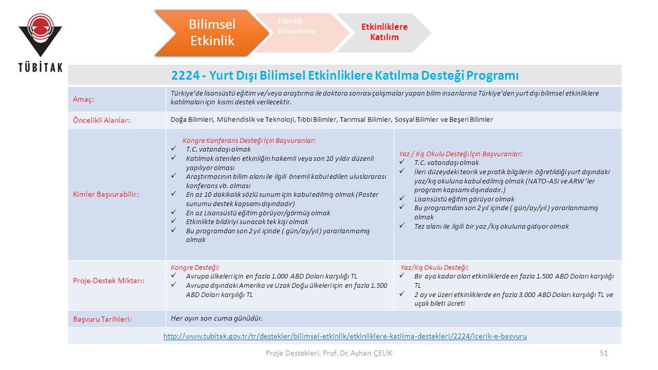 2224 - Yurt Dışı Bilimsel Etkinliklere Katılma Desteği Programı