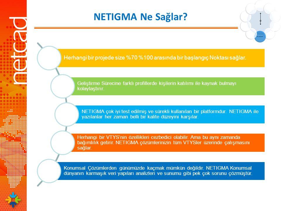 NETIGMA Ne Sağlar Herhangi bir projede size %70 %100 arasında bir başlangıç Noktası sağlar.