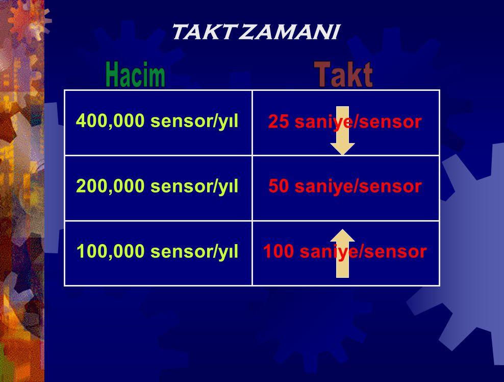 Hacim Takt TAKT ZAMANI 400,000 sensor/yıl 25 saniye/sensor