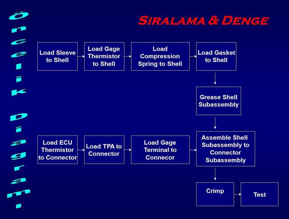 Öncelik Diagramı Sıralama & Denge Load Sleeve to Shell Load Gage