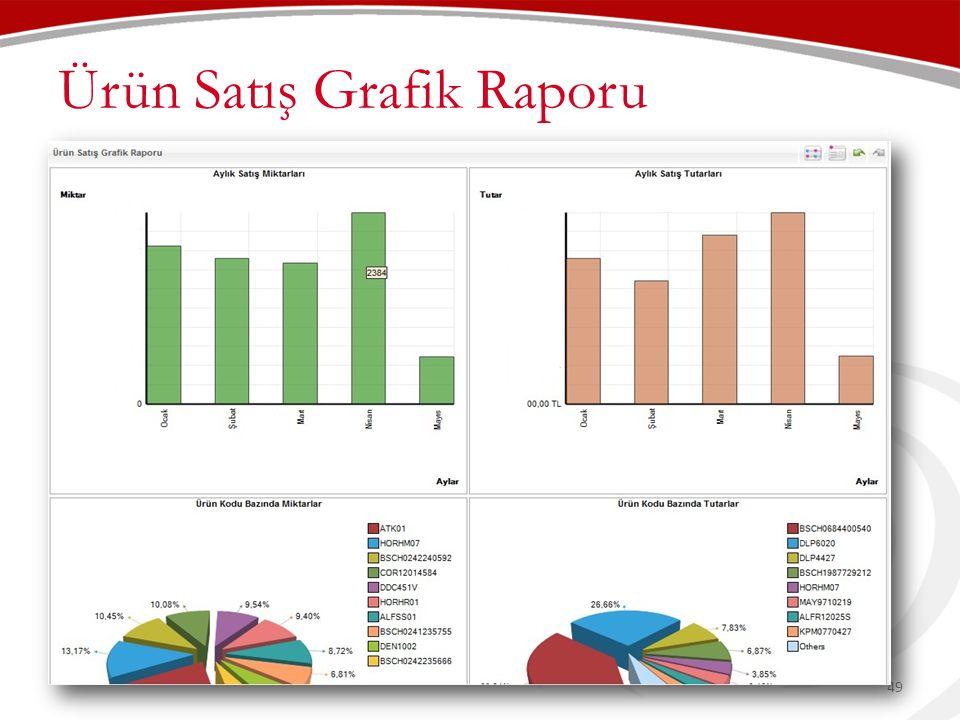Ürün Satış Grafik Raporu