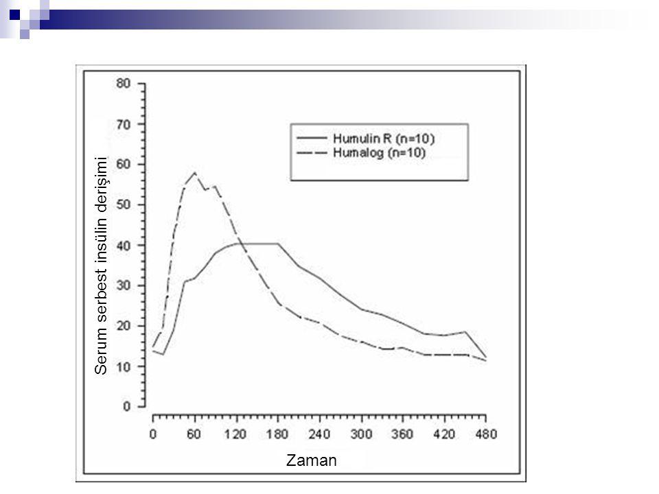 Serum serbest insülin derişimi