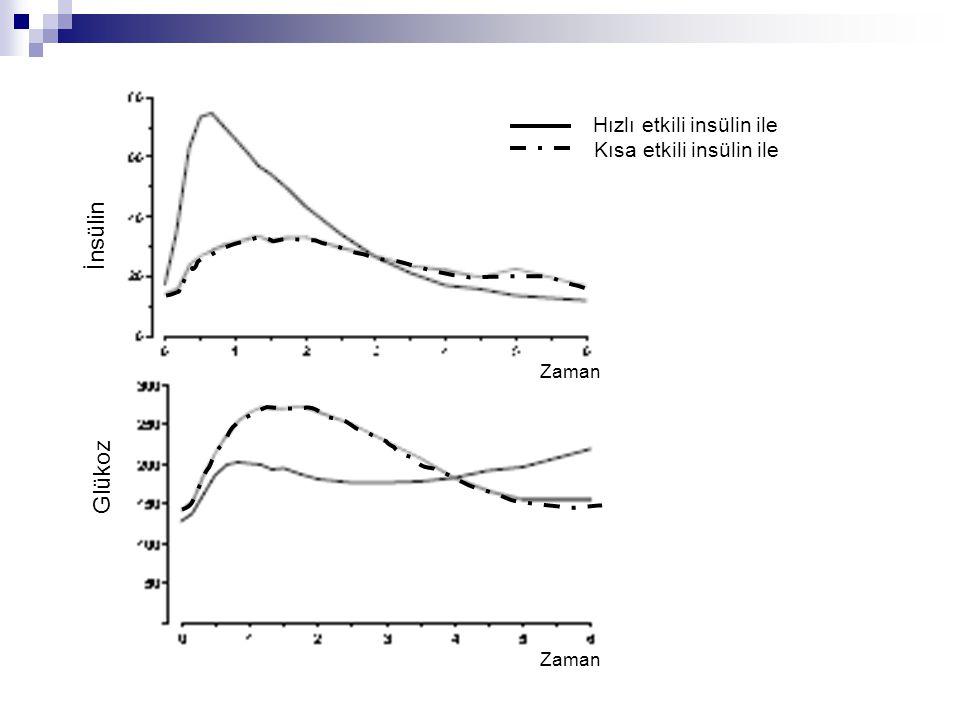 İnsülin Glükoz Hızlı etkili insülin ile Kısa etkili insülin ile Zaman