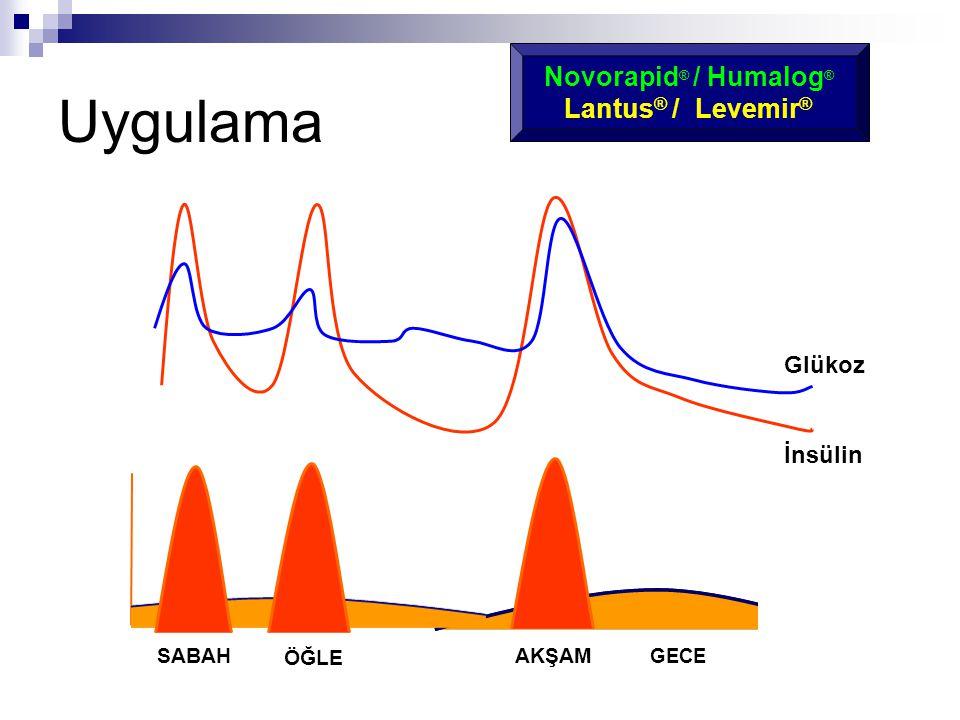 Uygulama Novorapid® / Humalog® Lantus® / Levemir® Glükoz İnsülin SABAH