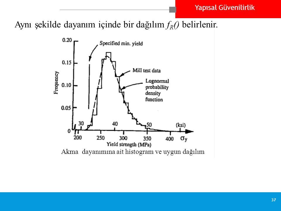 Aynı şekilde dayanım içinde bir dağılım fR() belirlenir.