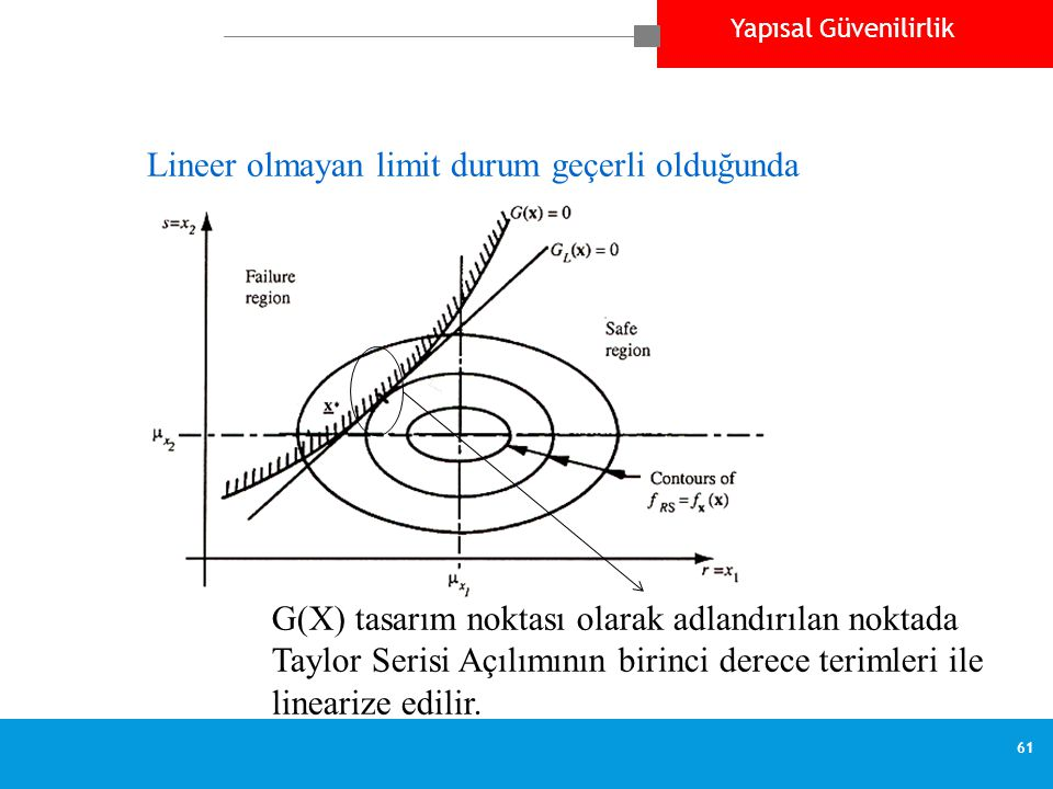 Lineer olmayan limit durum geçerli olduğunda