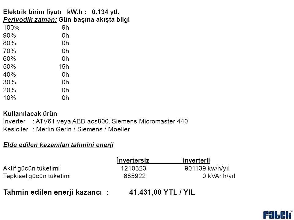 Tahmin edilen enerji kazancı : 41.431,00 YTL / YIL