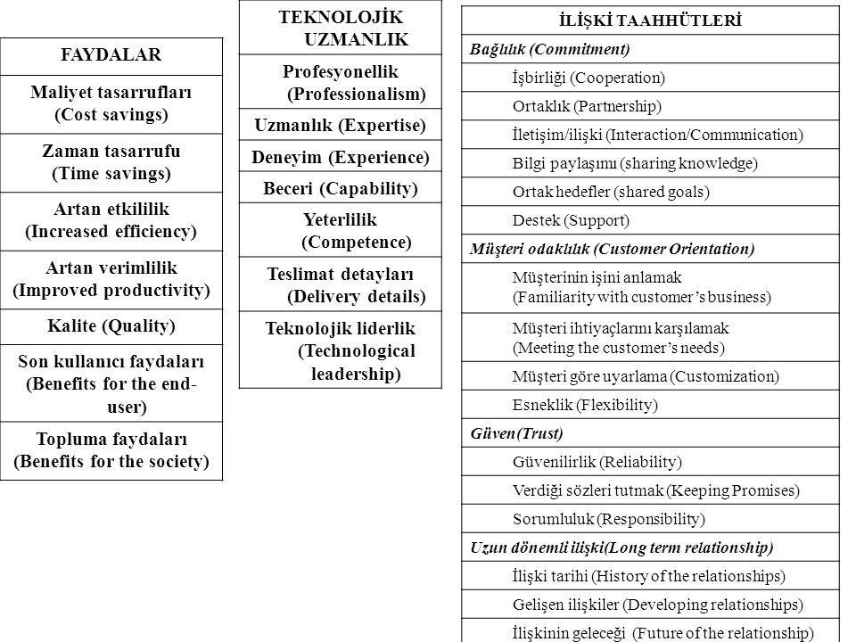 Profesyonellik (Professionalism) Uzmanlık (Expertise)