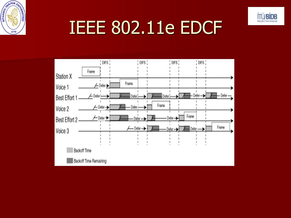 IEEE 802.11e EDCF