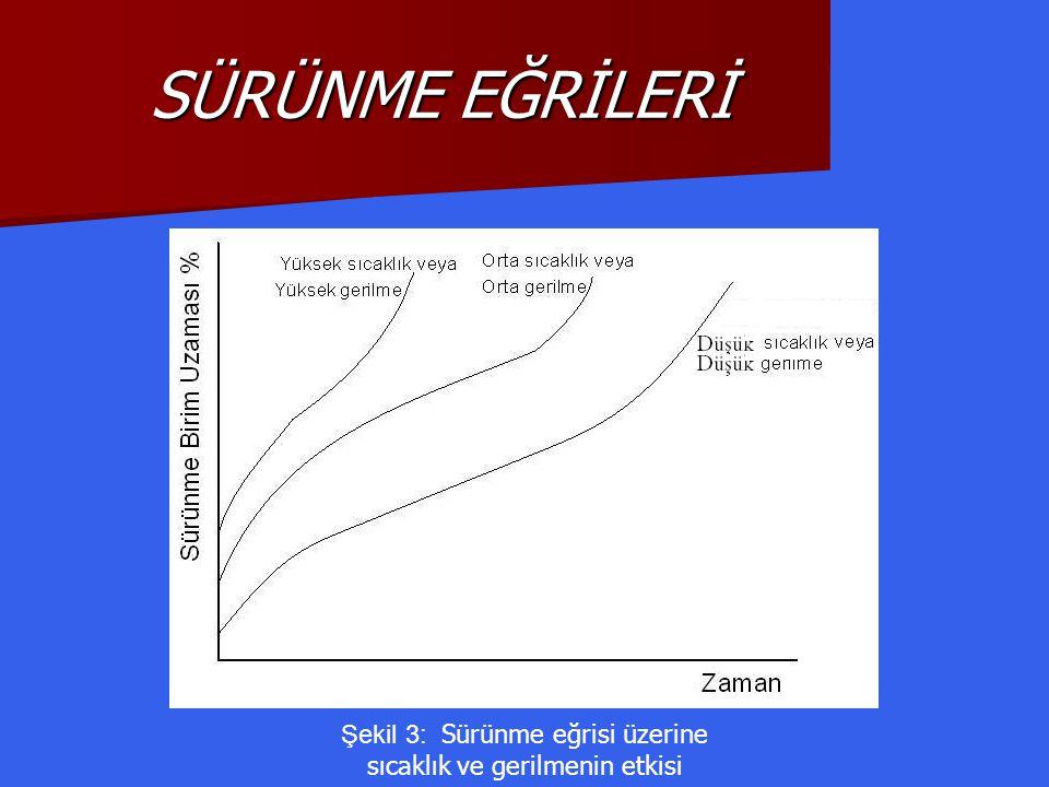 Şekil 3: Sürünme eğrisi üzerine sıcaklık ve gerilmenin etkisi