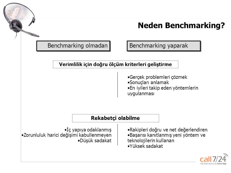 Neden Benchmarking Benchmarking olmadan Benchmarking yaparak