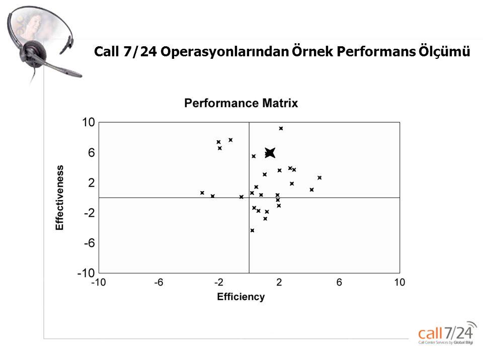 Call 7/24 Operasyonlarından Örnek Performans Ölçümü