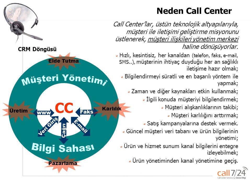 CC Müşteri Yönetimi Bilgi Sahası Neden Call Center