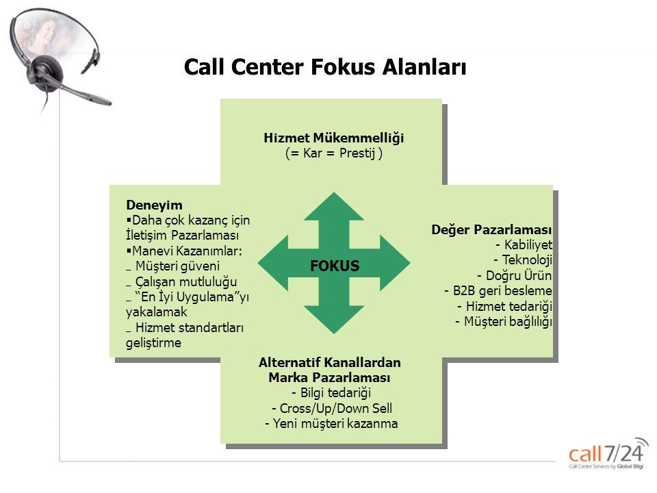 Call Center Fokus Alanları Alternatif Kanallardan Marka Pazarlaması