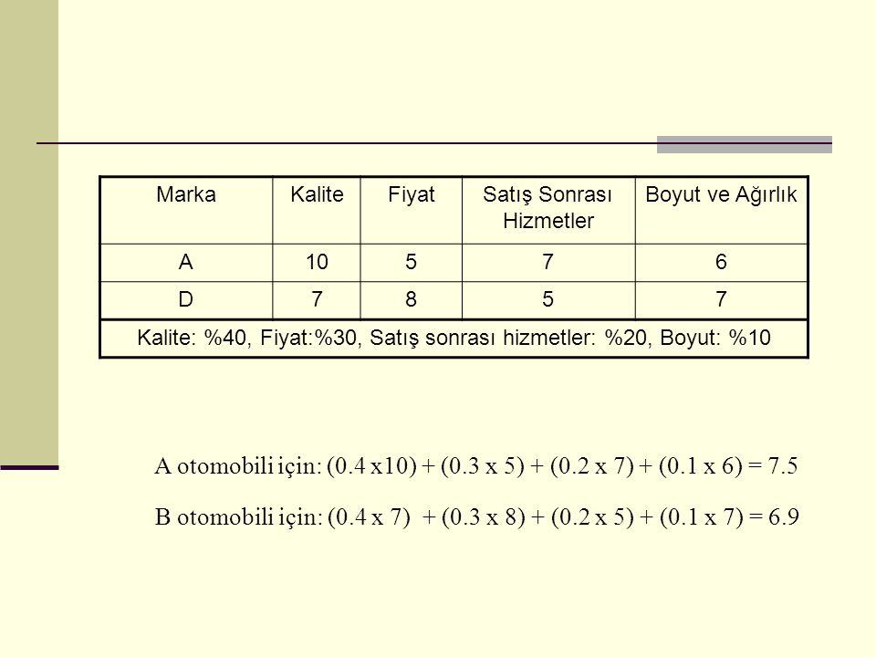 A otomobili için: (0.4 x10) + (0.3 x 5) + (0.2 x 7) + (0.1 x 6) = 7.5